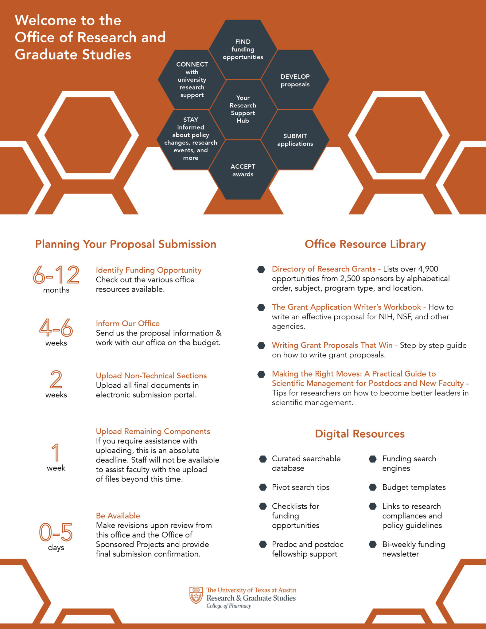 office of research and graduate studies info graphic