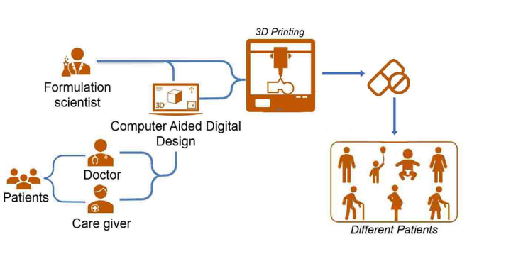 Patient-centric 3D printing paradigm of medicines at the point-of-care.